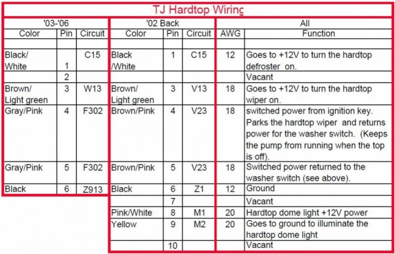 Jeep Hardtop Wiring Harness - Wiring Solutions on srt 4 wiring harness diagram, 2013 jeep wrangler stereo wiring diagram, toyota sequoia wiring harness diagram, jeep wrangler yj wiring diagram, 95 jeep wiring diagram, jeep wrangler trailer wiring, jeep jk wiring harness, 2014 jeep wrangler wiring diagram, toyota previa wiring harness diagram, jeep 4.0 wiring harness, 03 jeep wrangler wiring diagram, jeep wrangler brake light wiring diagram, 2002 mazda 626 radio wiring diagram, chevy trailblazer wiring harness diagram, toyota corolla wiring harness diagram, chevy cavalier wiring harness diagram, jeep yj wiring harness, 1992 jeep wrangler wiring diagram, jeep tj wiring, pioneer radio wiring harness diagram,
